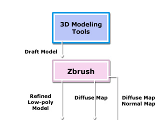 3dXchange pipeline 3 Pipelines to Transmit Models