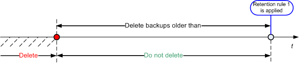 Acronis Backup & Recovery 1085 Retention rules