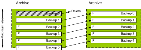 Acronis Backup & Recovery 1086 Retention rules