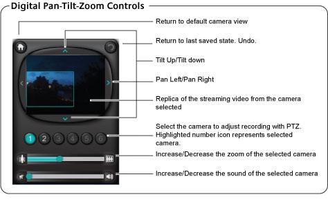Alert Commander pan tilt zoom descriptions 5 2010 Digitale Schwenk , Kipp  und Zoomfunktion