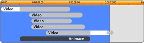 Avid Studio image004 Anatomie šablony
