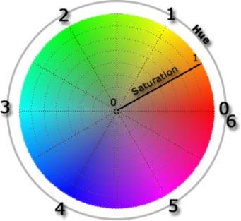 ChaosPro huesat HSL Color Model