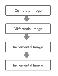 O&O DiskImage oodi4 kummulative sicherung Differentiation: Image of the changes