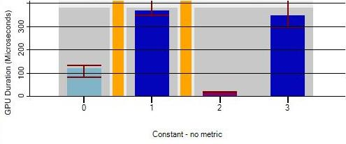Intel Graphics Performance Analyzers fa markers Visualization Panel