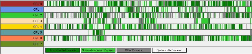 Intel Graphics Performance Analyzers pa hw tasks Showing/Hiding Hardware Tracks