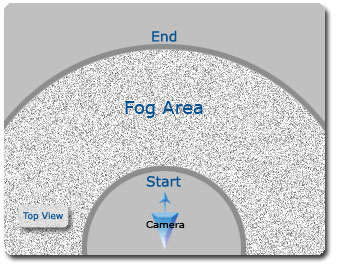 iClone fog%20rule Adjusting Fog