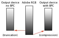 LightZone black point compensation en Black point compensation