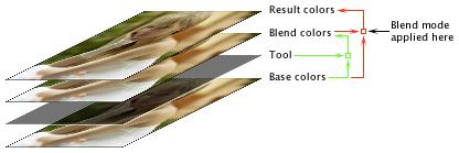 LightZone blend modes illustration en Blend modes