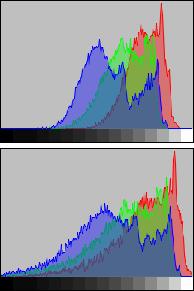 LightZone histograms Histogram