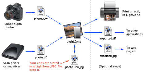 LightZone workflow en Discover LightZone