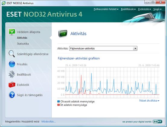Nod32 ea page activity Aktivitás