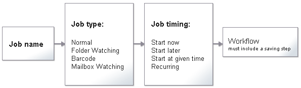 Omnipage flowchart1 About workflows and jobs