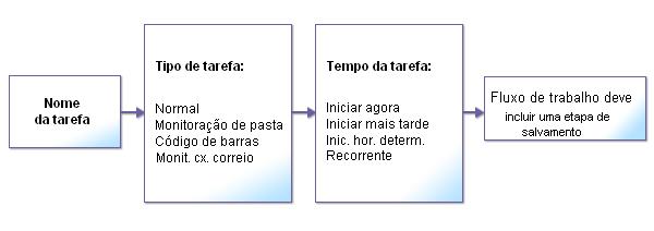 Omnipage flowchart1 Sobre fluxos de trabalho e tarefas