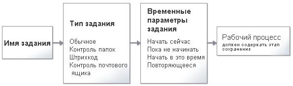 Omnipage flowchart1 Рабочие процессы и задания