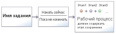 Omnipage flowchart2 Рабочие процессы и задания