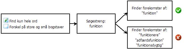 PDF Converter eng search diagram1 Valg af søgeindstillinger