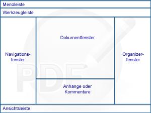 PDF Converter eng overview Das Programmfenster