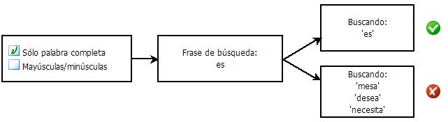PDF Converter eng search diagram1 Seleccionar criterios de búsqueda