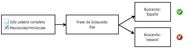 PDF Converter eng search diagram2 Seleccionar criterios de búsqueda