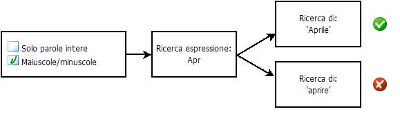 PDF Converter eng search diagram2 Selezione delle opzioni di ricerca
