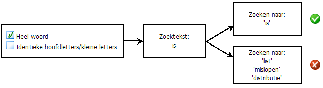 PDF Converter eng search diagram1 Zoekopties selecteren