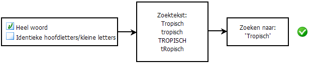PDF Converter eng search diagram3 Zoekopties selecteren