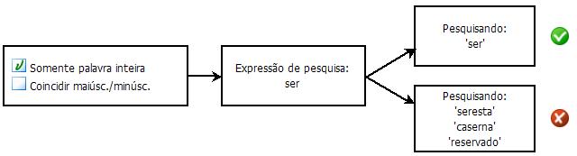 PDF Converter eng search diagram1 Seleção de opções de pesquisa