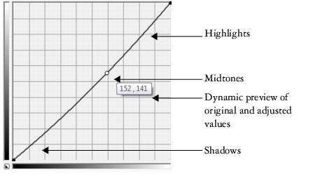 Photo Paint correct curve63 Exploring adjustment filters