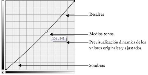 Photo Paint correct curve2 Exploración de los filtros de ajuste