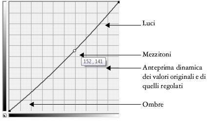 Photo Paint correct curve47 Esplorazione dei filtri di regolazione