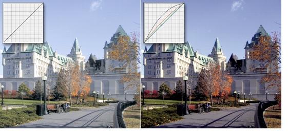 Photo Paint correct tone curve Esplorazione dei filtri di regolazione