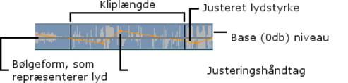 Pinnacle Studio image002 Strukturen i et lydklip