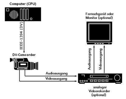 Pinnacle Studio image001 Kamera oder Videorekorder konfigurieren...