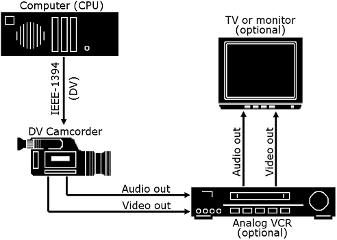 Pinnacle Studio image001 Configuring the camera or video recorder...