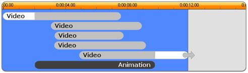 Pinnacle Studio image004 A témák felépítése