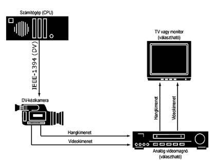 Pinnacle Studio image001 A kamera vagy a videomagnó konfigurálása...