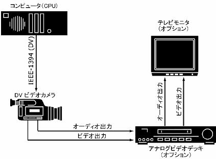 Pinnacle Studio image001 カメラやビデオレコーダなどの設定