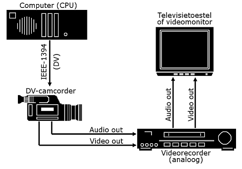 Pinnacle Studio image001 De camera of videorecorder configureren...