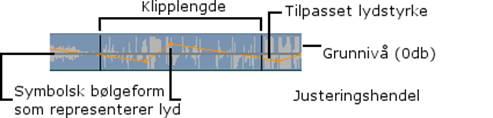 Pinnacle Studio image002 Anatomien til et audioklipp