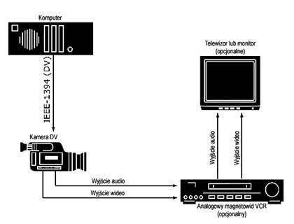 Pinnacle Studio image001 Konfigurowanie kamery lub magnetowidu