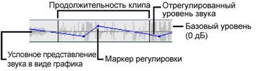 Pinnacle Studio image002 Анатомия аудиоклипа