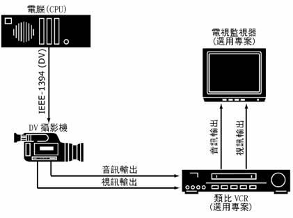 Pinnacle Studio image001 設定攝影機或錄影機...