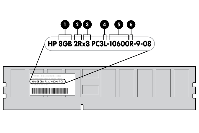 HP ProLiant WS460c G6 110838 DIMM identification