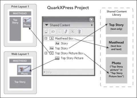 QuarkXpress diagram shared content palette Working with shared content