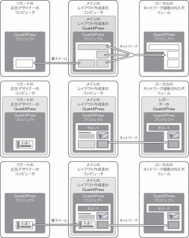 QuarkXpress diagram composition zones 01 コンポジションゾーンの理解