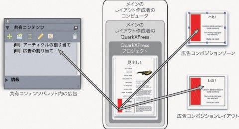 QuarkXpress diagram composition zones 06 Composition?Zonesの用語