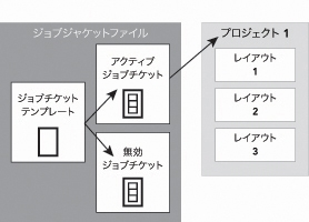 QuarkXpress diagram job jackets 02 ジョブチケットおよびジョブチケットテンプレート