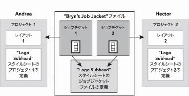 QuarkXpress diagram job jackets 05 共有ジョブジャケットのグループ作業