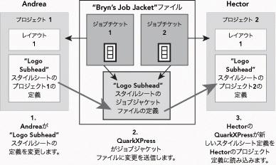 QuarkXpress diagram job jackets 06 共有ジョブジャケットのグループ作業