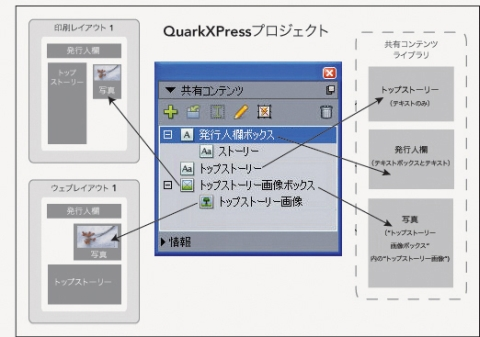 QuarkXpress diagram shared content palette 共有コンテンツの使用